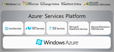 Windows Azure Services Platform