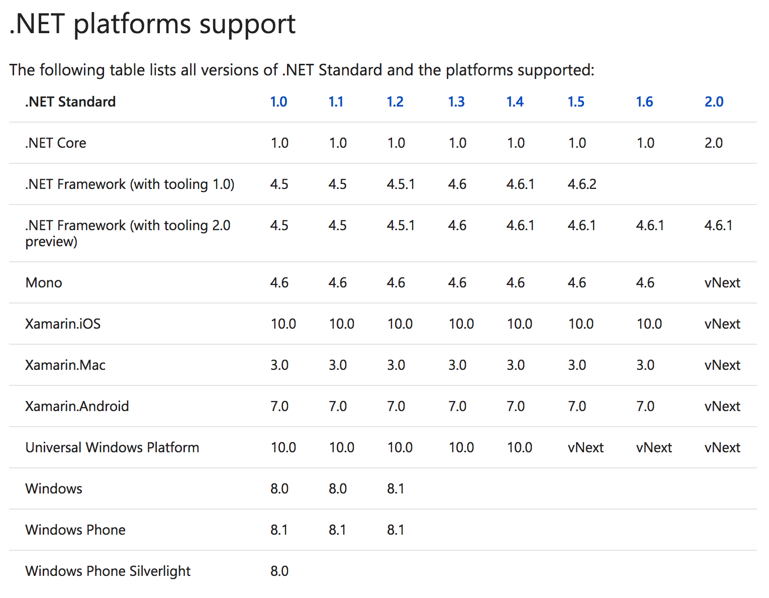 .NET Platforms Support table