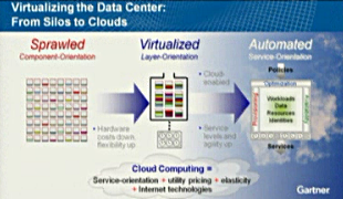 Gartner: Virtualising the data centre - from silos to clouds