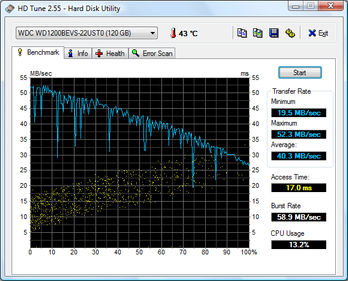 Disk performance test results for internal disk