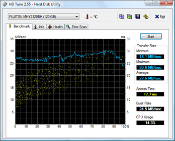 Disk performance test results for external (USB-attached) disk