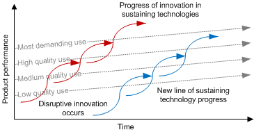 Impact of sustaining and disruptive technological change