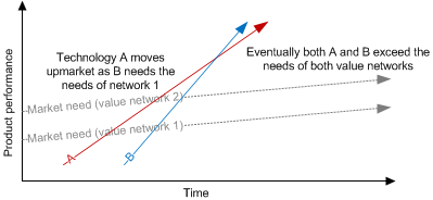 Innovation and value networks