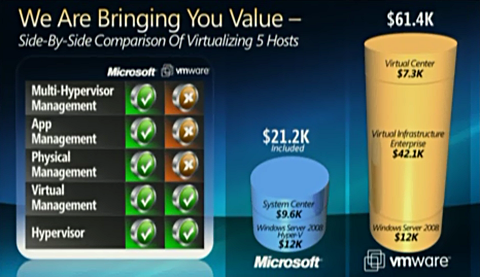 Microsoft slide showing VMware solutions as 3x more expensive