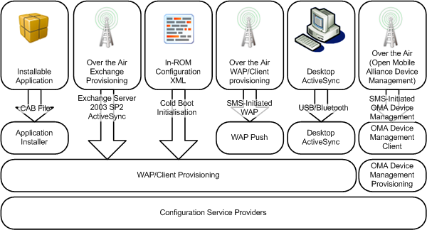 Mobile device provisioning and control methods