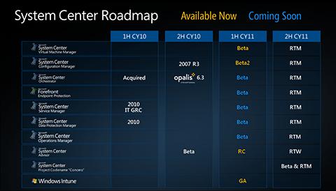System Center Roadmap 2011