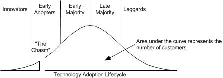 Technology Adoption Process
