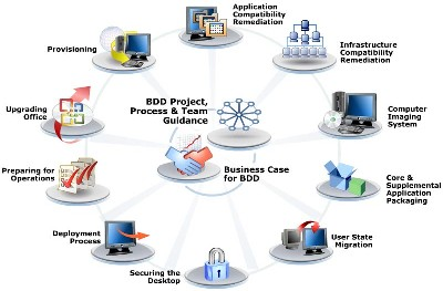 BDD Standard and Enterprise Editions