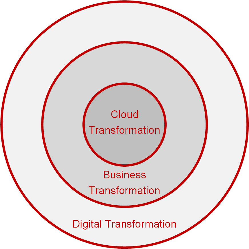 Cloud, Business and Digital Transformation