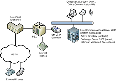 Unified messaging with Exchange Server 2007