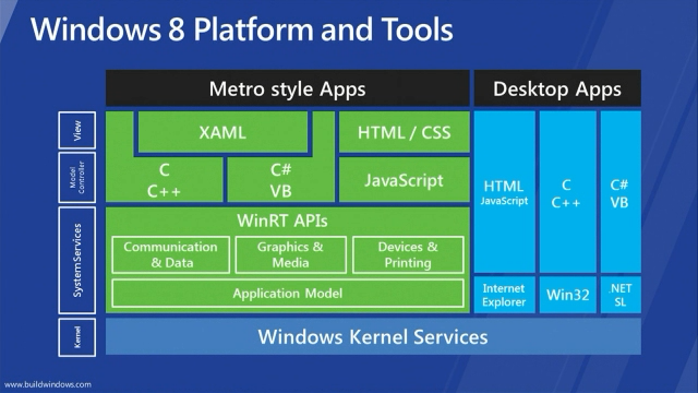 Windows 8 Platform and Tools