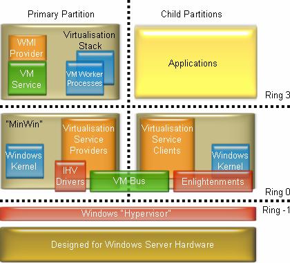 Windows Virtualisation Architecture