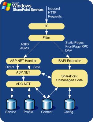 Windows SharePoint Services (WSS) Architecture